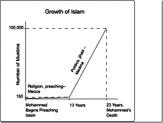Growth of Islam chart