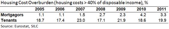 Housing Cost Overburden
