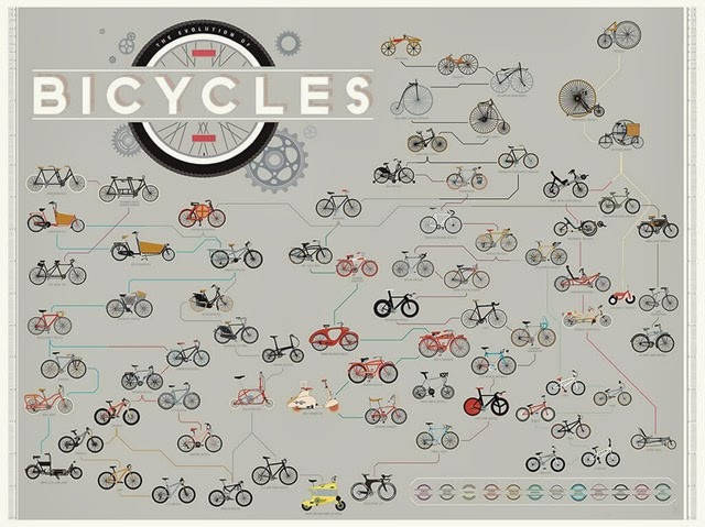 evolution-of-the-bicycles
