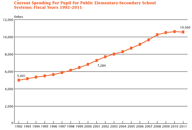 Current Spending Per Pupil for Public Elementary-Secondary School Systems for Fiscal Years 1992–2011. Graphic: U.S. Census Bureau