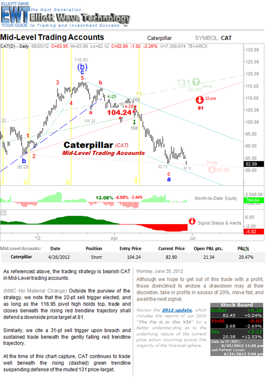 6-25 Mid-Level Accounts Caterpillar Slumping page from Chart-Cast Pilot -