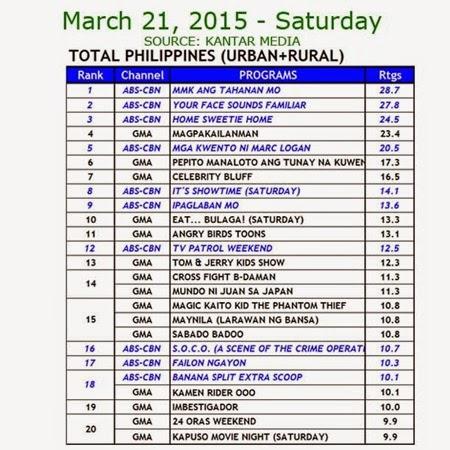 Kantar Media National TV Ratings - March 21, 2015 (Saturday)