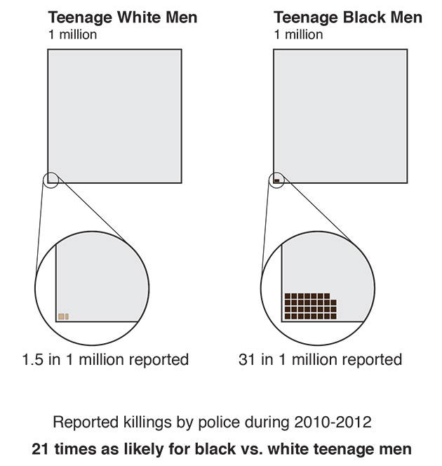 Reported killings by police in the United States, 2010-2012. Young African-American men are 21 times more likely to be killed by police than young white men. Graphic: ProPublica