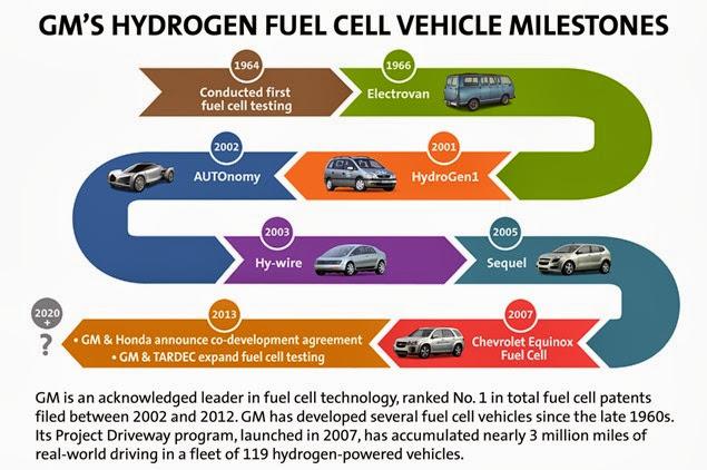 GM's Hydrogen Fuel Cell Vehicle Milestones