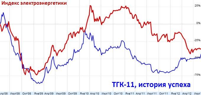 ТГК-11, история успеха