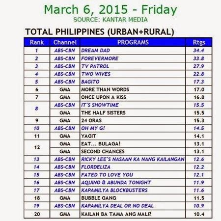 Kantar Media National TV Ratings - March 6, 2015 (Friday)