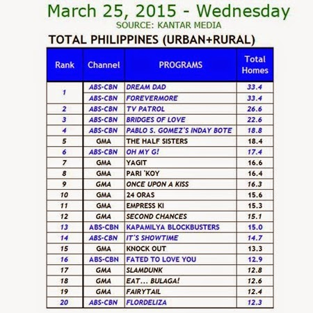 Kantar Media National TV Ratings - March 25, 2015 (Wednesday)