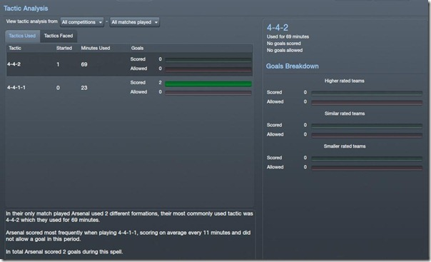 Tactic Analysis in Football Manager 2012