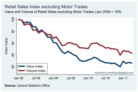 Ex Motor Trades Index to Apr