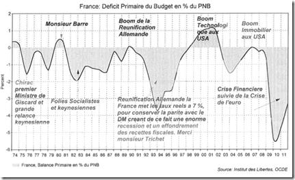 La France est en déficit primaire