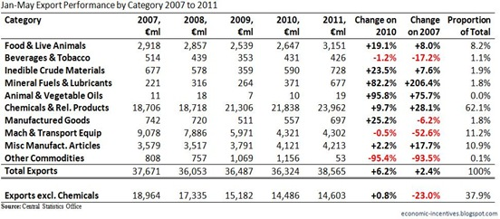 Exports by Category to May 2011