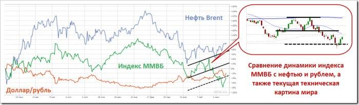 ММВБ, нефть и рубль