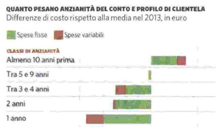 costi conto corrente 2015.jpg