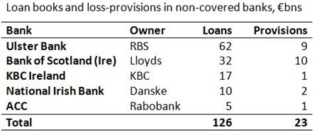 Non-covered banks loan books