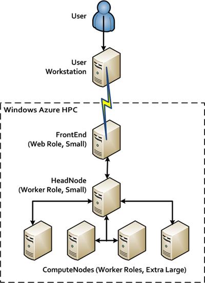 CloudNumericsArchitecture-AzureHPC