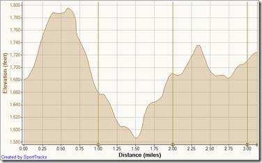 Race 7-24-2011, Elevation - Distance