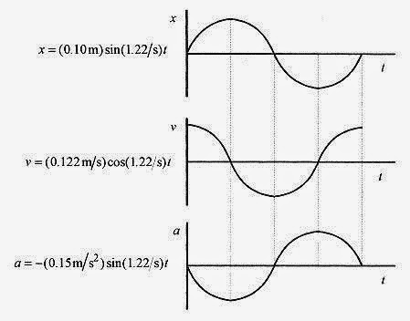 How To Solve Physics Problems Simple Harmonic Motion