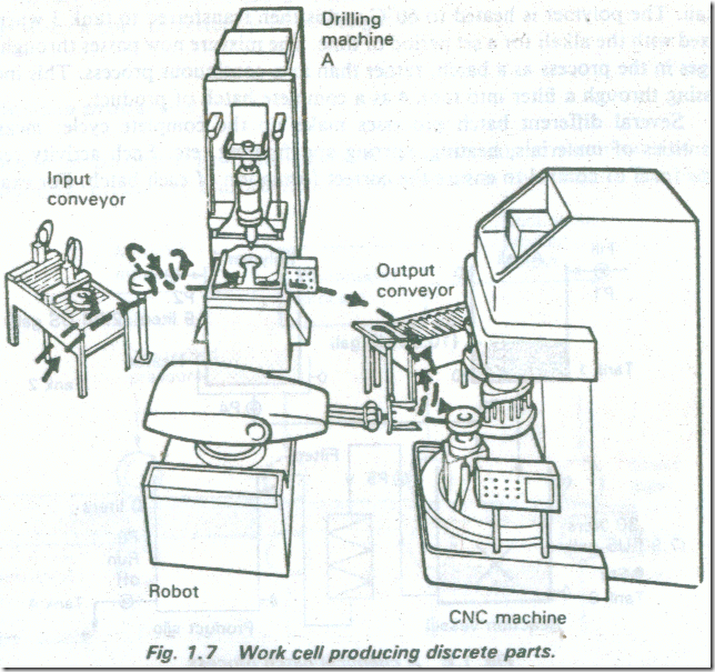TYPES OF INDUSTRIAL PROCESS 3