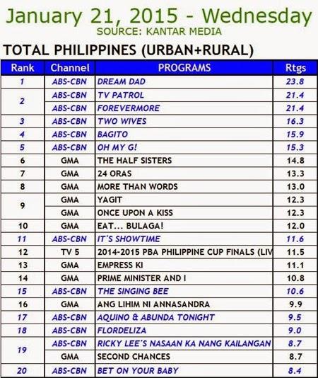 Kantar Media National TV Ratings - January 21, 2015 (Wednesday)