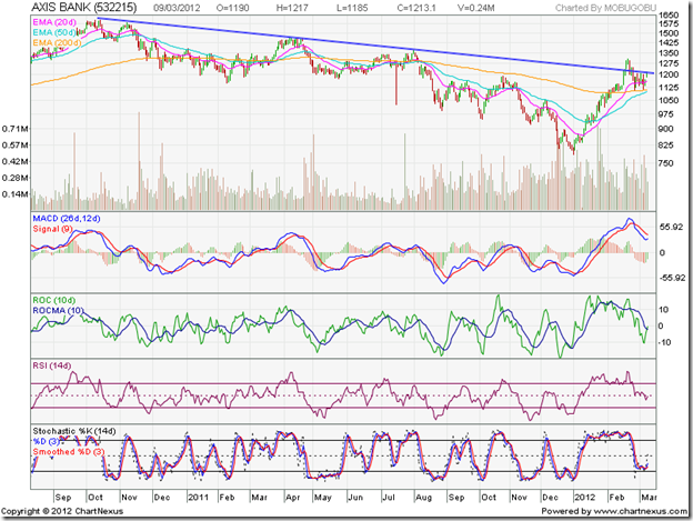 Axis Bank_Mar1012
