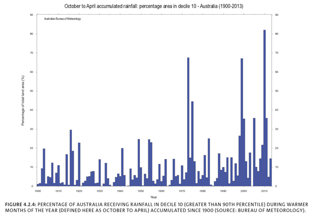 Increase in October-April accumulated rainfall in Australia, 1900-2013. Northern Australian wet season (October to April) rainfall has shown wet and dry decades through the 20th century, but with a slight increase indicated in the linear trend in 1900-2012. In recent decades, increases are discernible across northern and central Australia, with the increase in summer rainfall most apparent since the early 1970s (Figure 4.2.4; Braganza, et al., 2011), and has been large enough to increase total Australian rainfall (averaged over the entire continent) by about 50 mm when comparing the 1900-to-1960 period with 1970-to-2013. Graphic: CSIRO / BOM