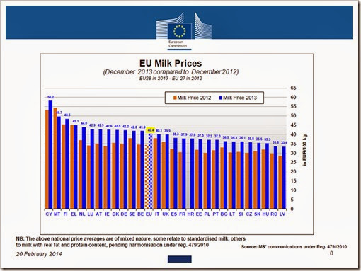 eurostat - market milk price copy2