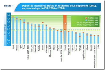 Dépenses intérieures brutes en recherche-développement