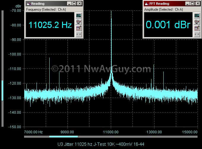 U3 Jitter 11025 hz J-Test 10K ~400mV 16-44