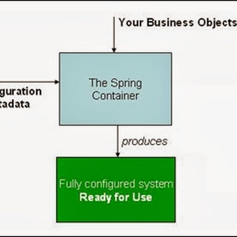 Spring IoC Containers