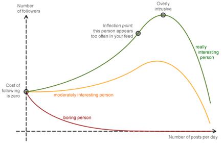 economics of twitter