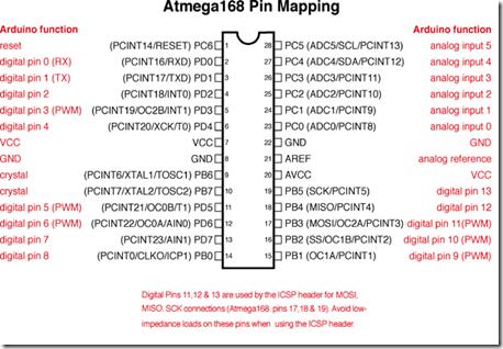 ATmega168 328