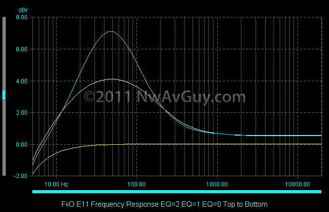 FiiO E11 Frequency Response EQ=2 EQ=1 EQ=0 Top to Bottom