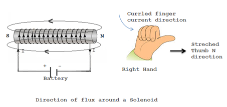direction of flux lines in the coil