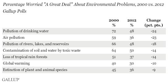 Percentage of Americans who are worried 'a great deal' about environmental problems, 2000 vs. 2012. concern has dropped significantly in all seven categories. Gallup