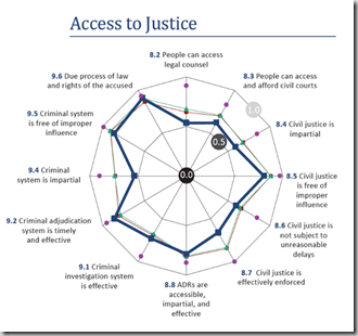 US access to justice