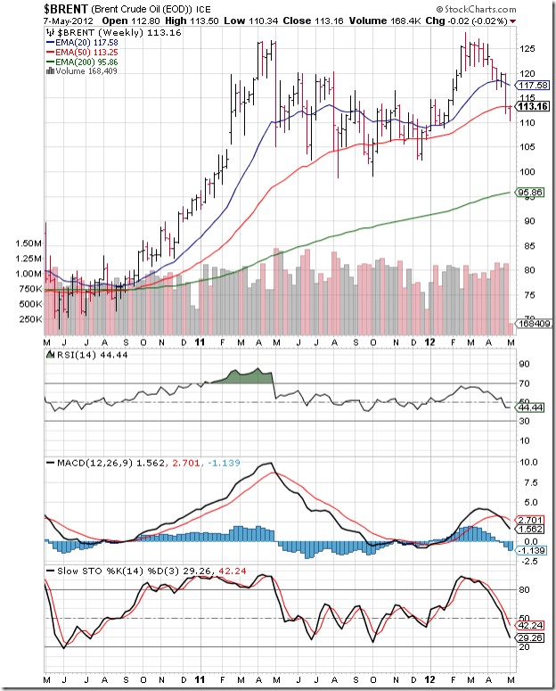 Brent Crude_Weekly_May0712