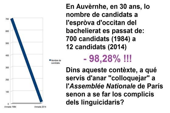 30 ans d'occitanisme resulta