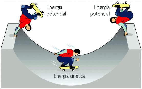 Energía potencia y Energía cinética