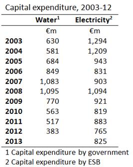 Water versus Electricity Capex
