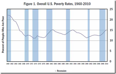 Overall U.S. Poverty Rates, 1960-2010
