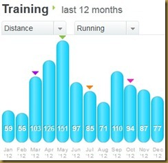 2012 Monthly Miles