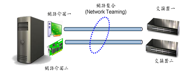 netteaming
