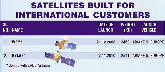 Foreign-Satellite-Develop-ISRO-India