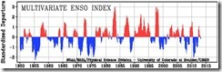 Enso index 2013