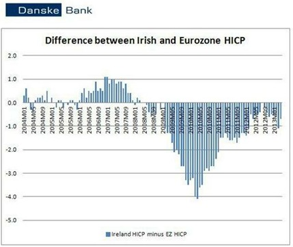 Danske Inflation Chart