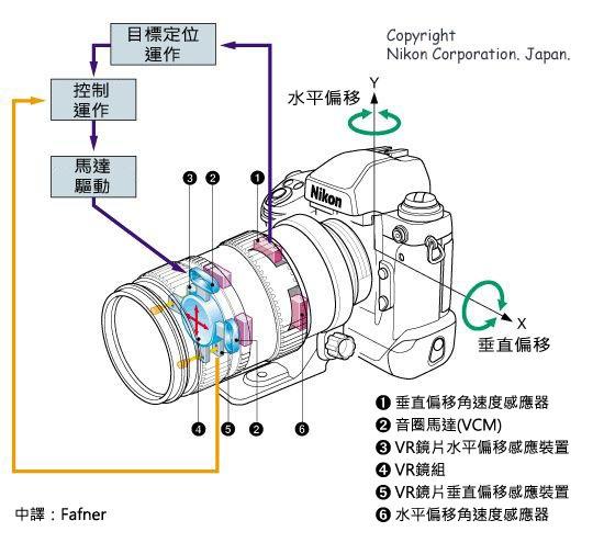 Nikon VR system - Chinese