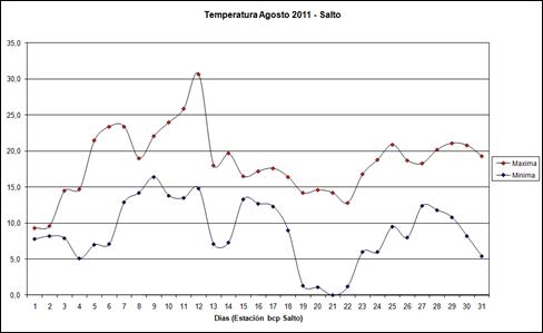 Temperatura Maximas y minimas (Agosto 2011)