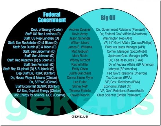 Govt Corruption - Big Oil