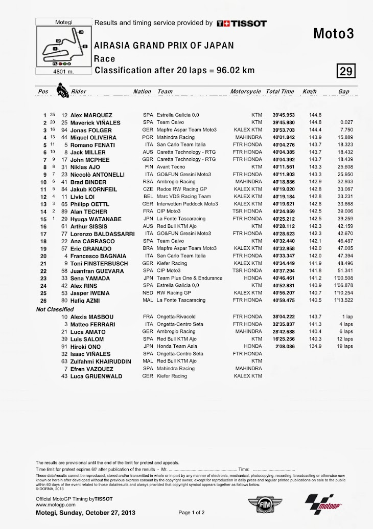 moto3-gara-motegi-classification.jpg