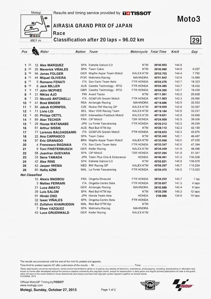 moto3-gara-motegi-classification.jpg